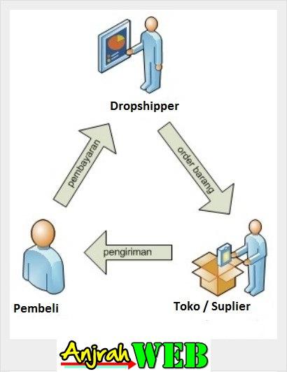 dropshipper adalah, Skema bisnis dropship, dropship dalam islam bagaimana