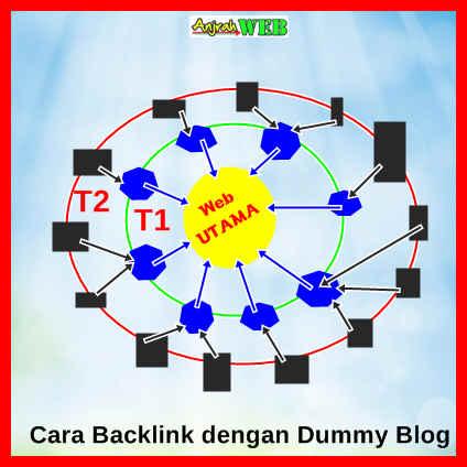 Cara Kerja Backlink Cara Backlink dari WordPress Blogspot Tumblr Kiwidot
