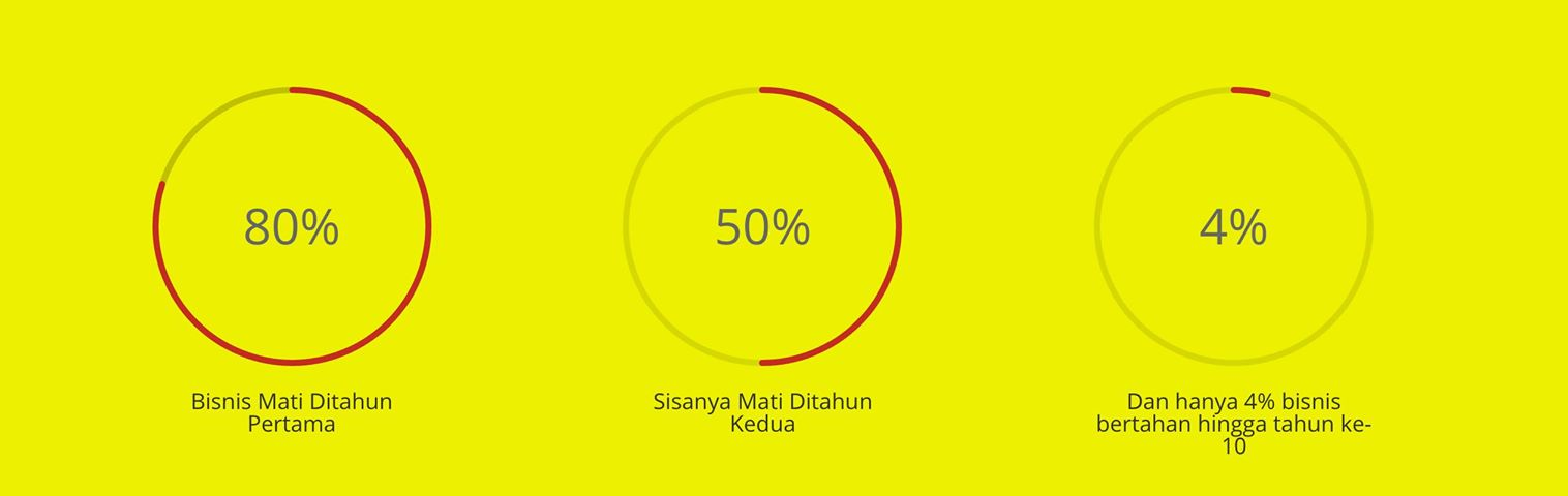 Sejarah Pendidikan Bisnis Entrepreneurship di Indonesia