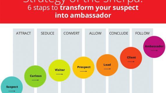 alur keputusan pembelian konsumen suspect lead prospect client