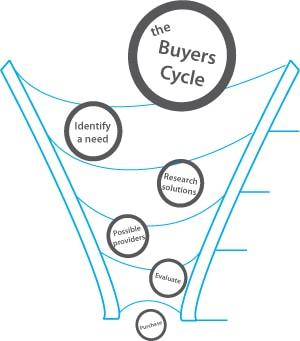 buyers cycle bagan tahapan keputusan pembelian konsumen