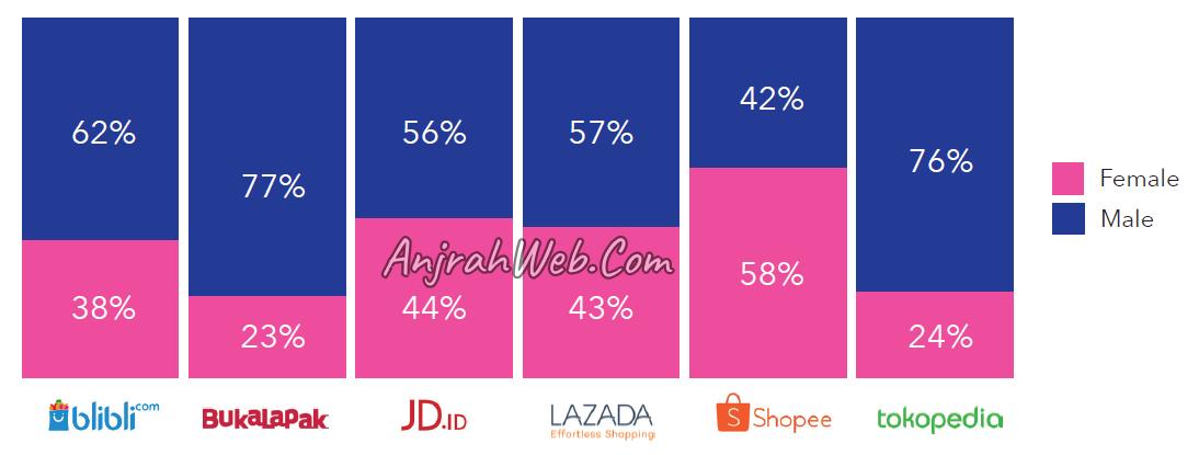 data pengguna marketplace di indonesia berdasar jenis kelamin