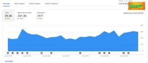 Agar Youtube Banyak Yang Nonton Secara Alami Tanpa Iklan